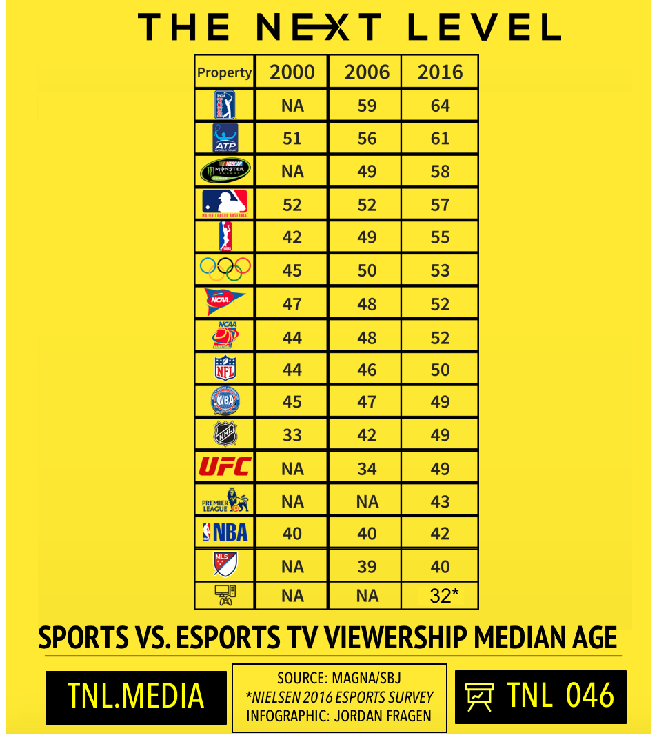 TNL Infographic 046: Sports vs. eSports Viewership Ages (Source: Magna Global/Sports Business Journal/Nielsen Infographic: Jordan Fragen)