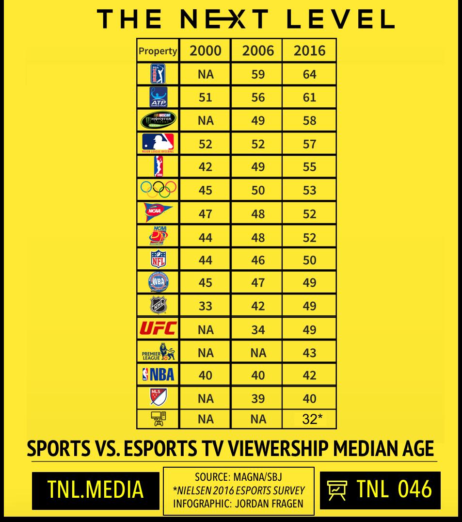 TNL Infographic 046: Sports vs. eSports Viewership Ages (Source: Magna Global/Sports Business Journal/Nielsen Infographic: Jordan Fragen)