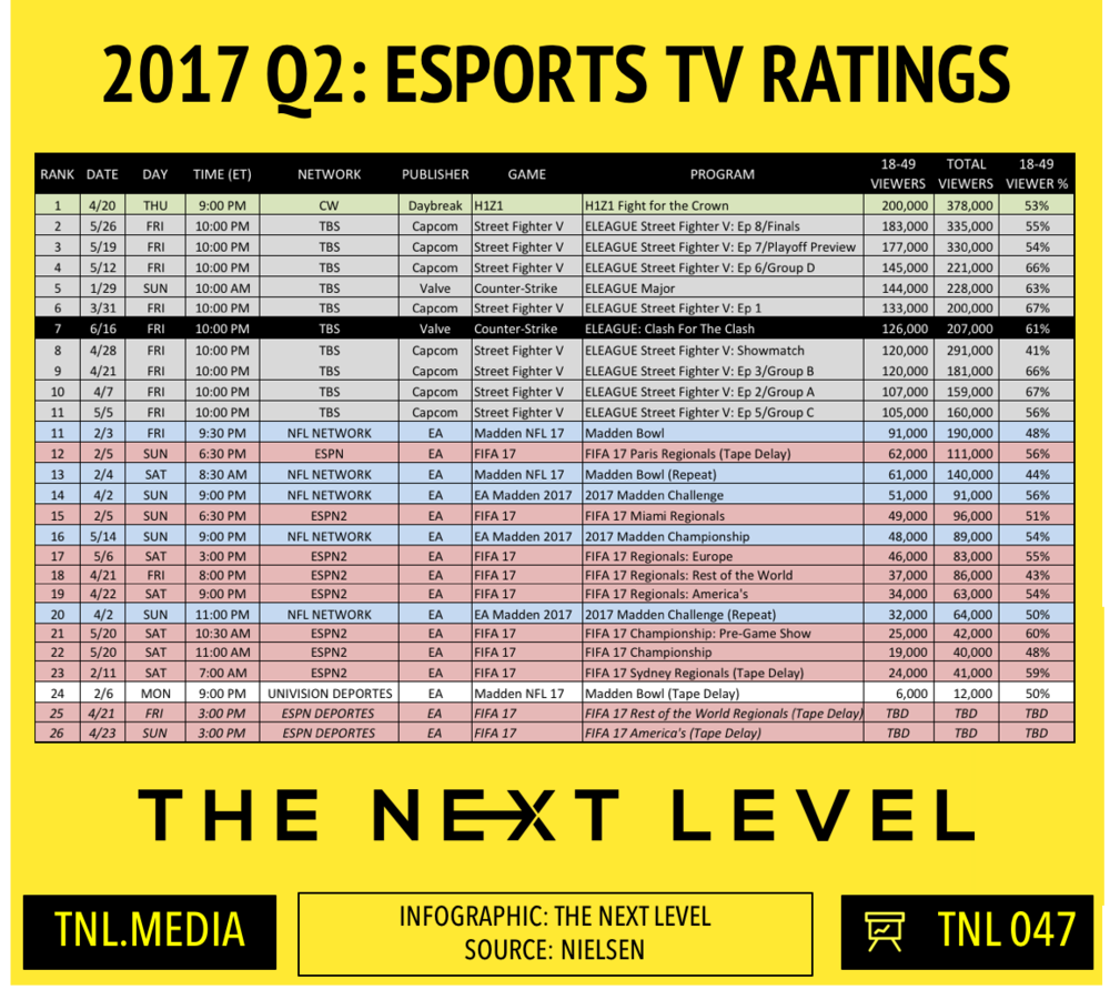 TNL Infographic 047: Q2 2017 eSports TV Ratings (Infographic: The Next Level)