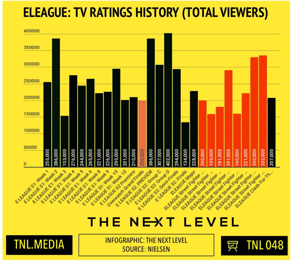 TNL Infographic 048: ELEAGUE TV Ratings History (Infographic: The Next Level)