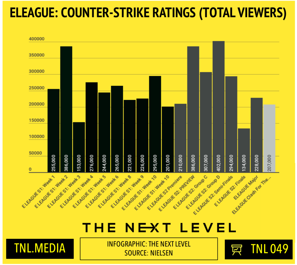 TNL Infographic 049: ELEAGUE Counter-Strike TV Ratings History (Infographic: The Next Level)
