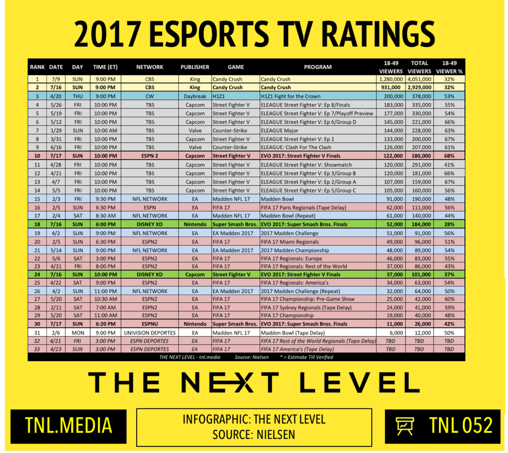 TNL Infographic 052: 2017 eSports TV Ratings (Infographic: The Next Level)