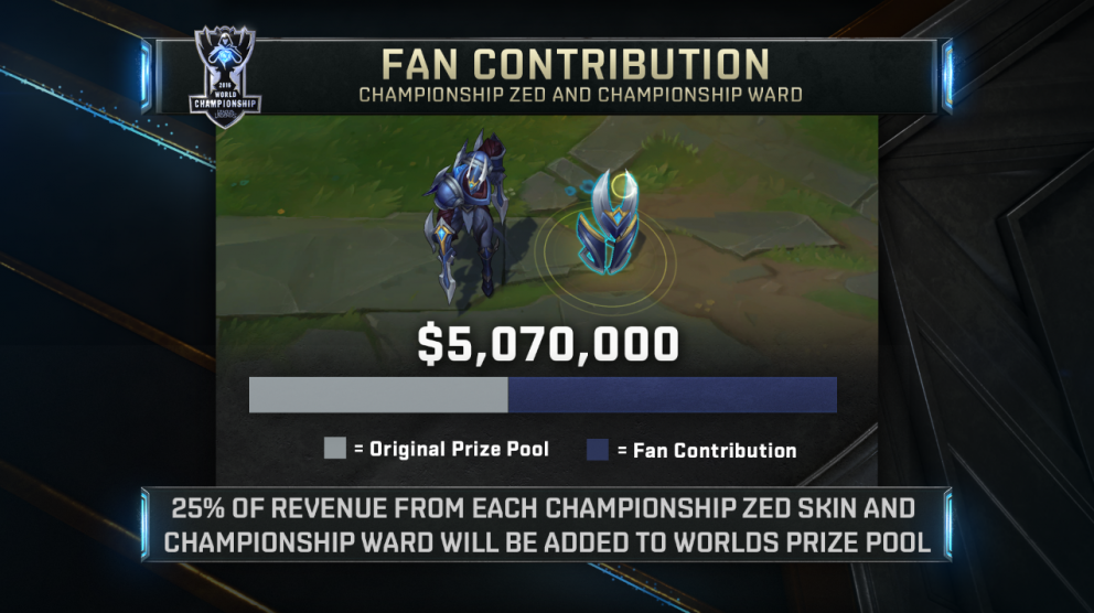 The Championship Zed Skin/Ward Sales Totaled $11.76M USD. 25% of this ($2.94M) was Added to the League of Legends Worlds Prize Pool (Photo: Riot Games)