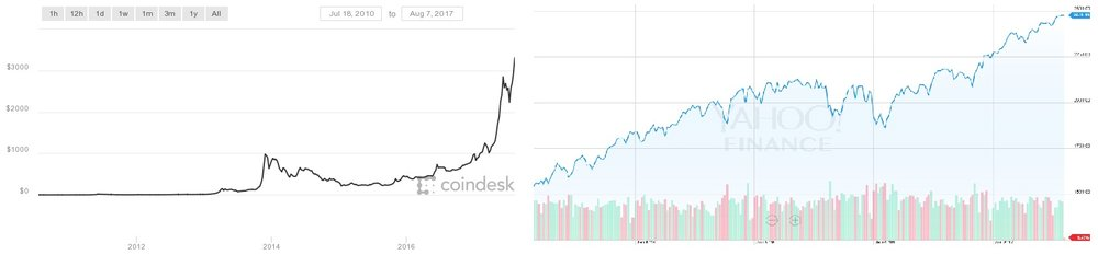 5 Year Bitcoin Growth (Left) and the S&P500 (Right). Huge Potential for Growth with the Volatility Risk (Photo: Coindesk and Yahoo Finance)