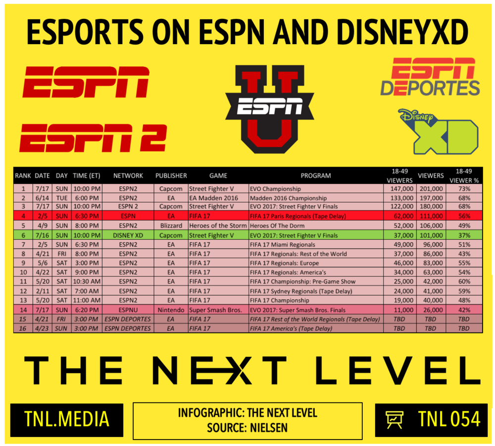 TNL Infographic 054: eSports On ESPN Networks and DisneyXD (Infographic: The Next Level)