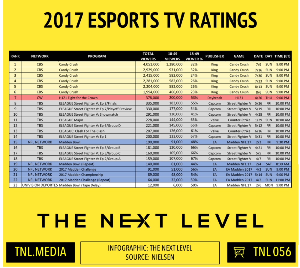 TNL Infographic 056: 2017 eSports TV Ratings (Infographic 056: The Next Level)