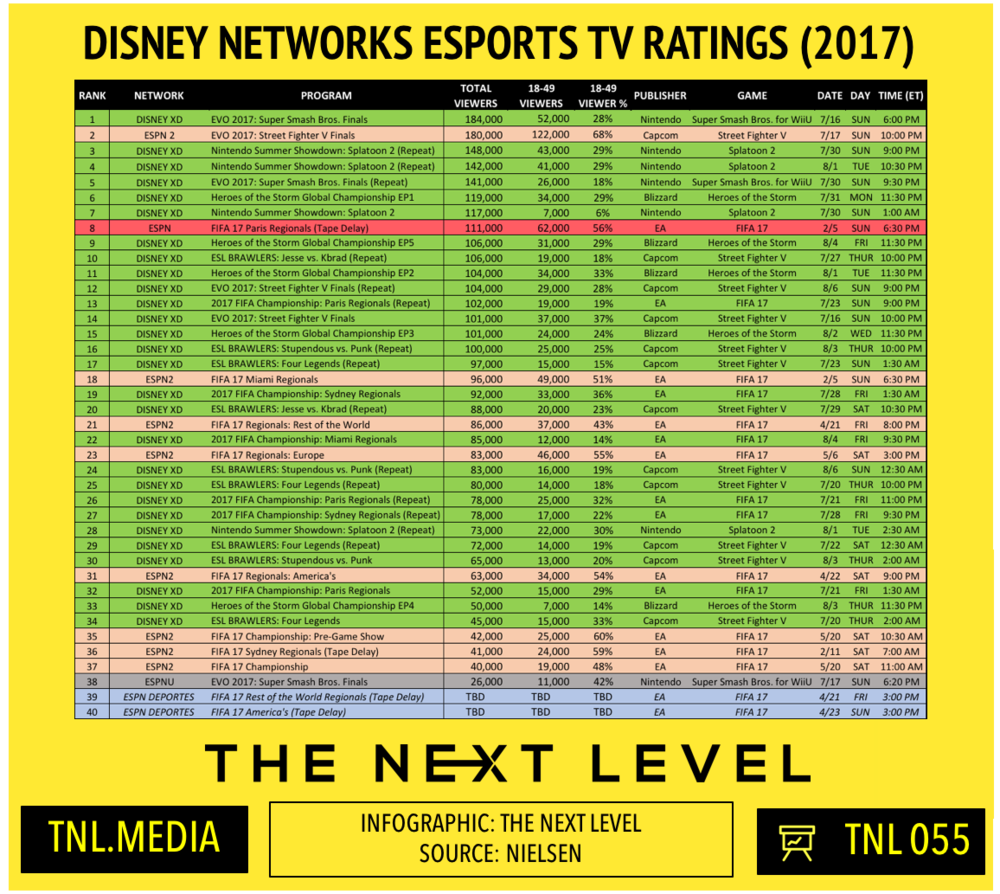 2017 Disney Networks eSports TV Ratings (Infographic: The Next Level)