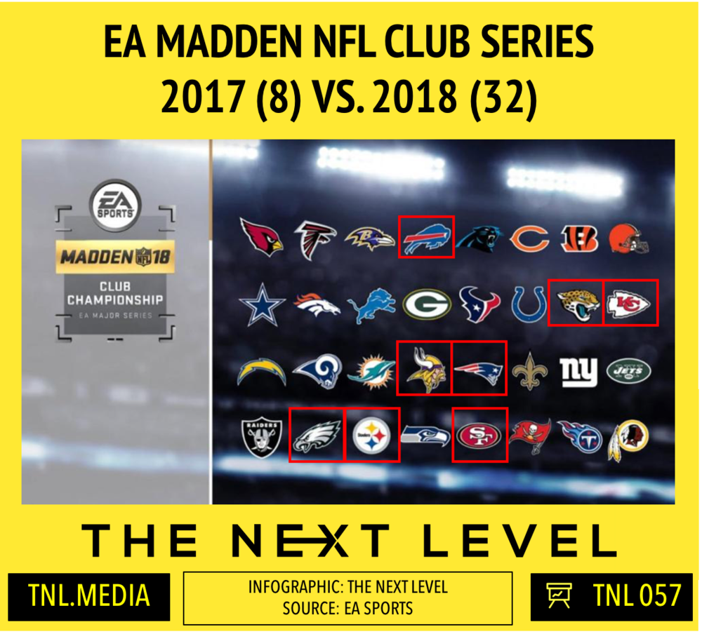 TNL Infographic 057: EA Madden NFL Club Series Growth (Infographic: The Next Level)