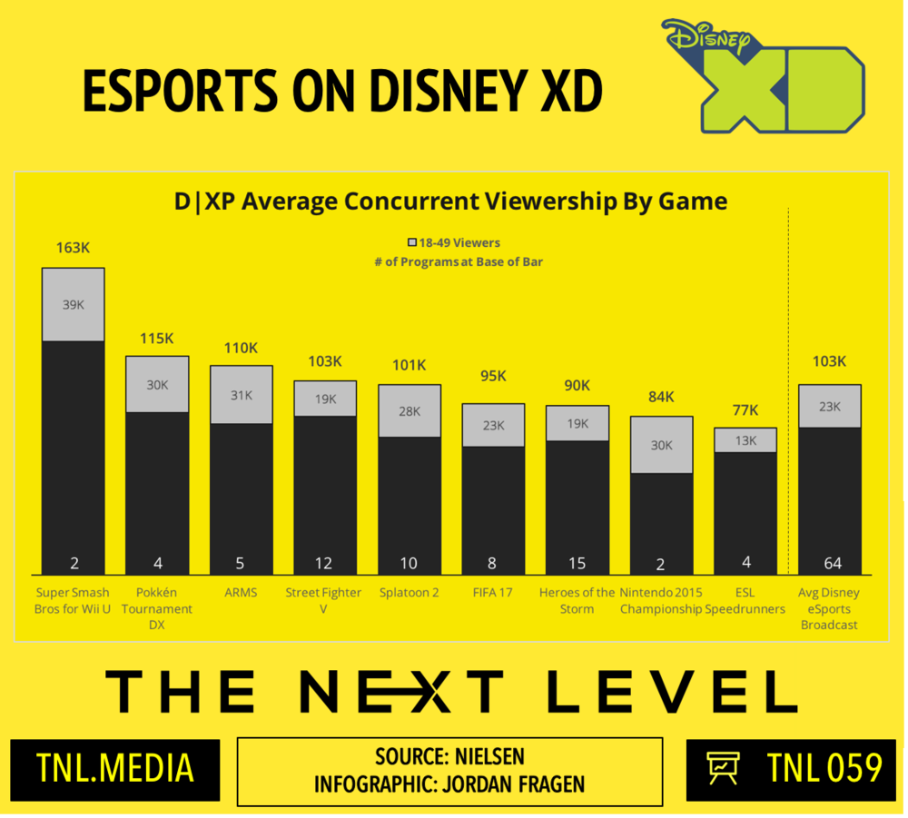 TNL Infographic 059: Disney XD's eSports Programming Comparison (Infographic: The Next Level)