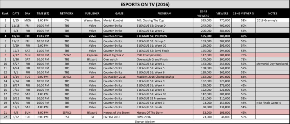 2016 eSports TV Ratings (Chart: The Next Level)