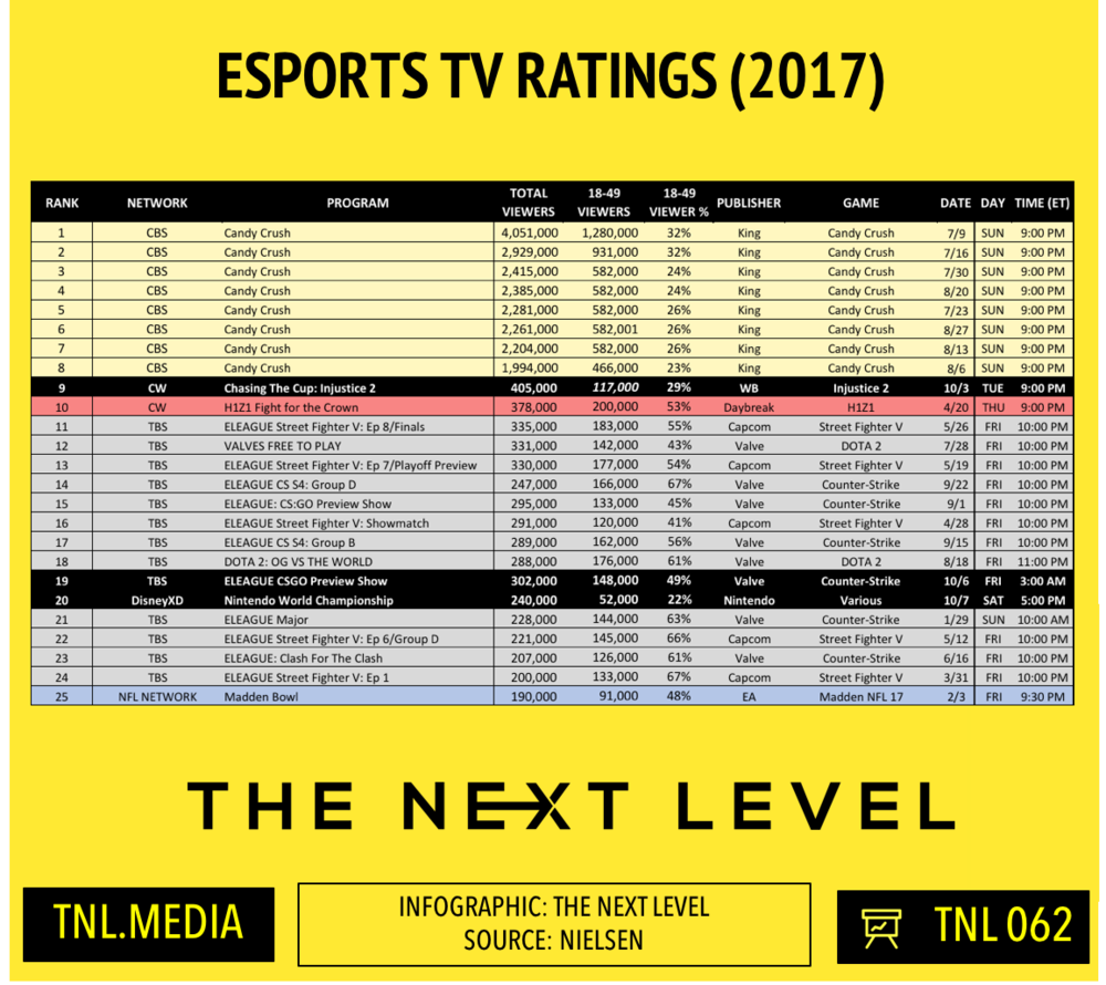 TNL Infographic 062: 2017 eSports TV Ratings (Infographic: The Next Level)
