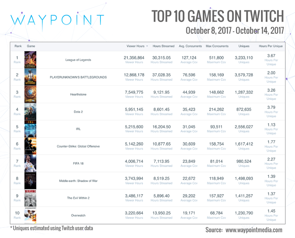 Twitch Top 10 Week of Oct 8th: League of Legend's World Championship Dominates (Graphic: Waypoint)