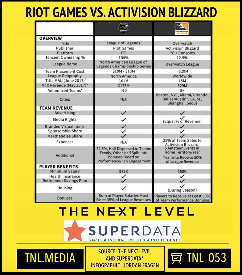 TNL Infographic 053: NALCS vs. Overwatch League (Infographic: Jordan Fragen)