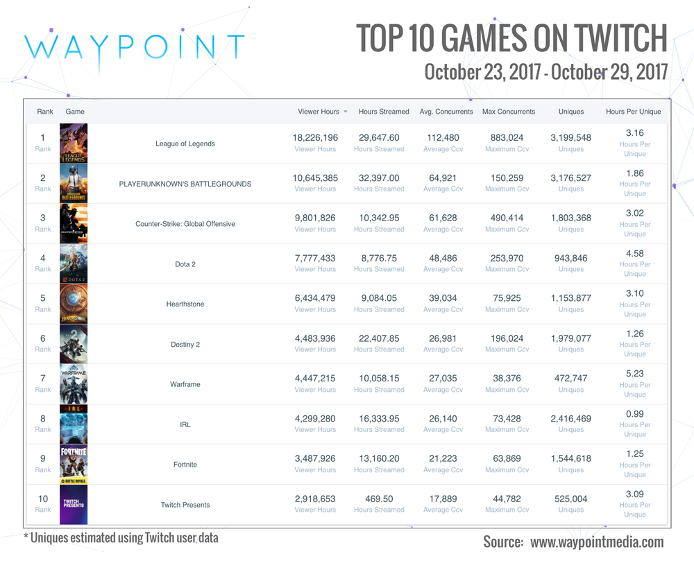 Twitch Top 10: Week of Oct 23rd (Infographic: Waypoint Media)