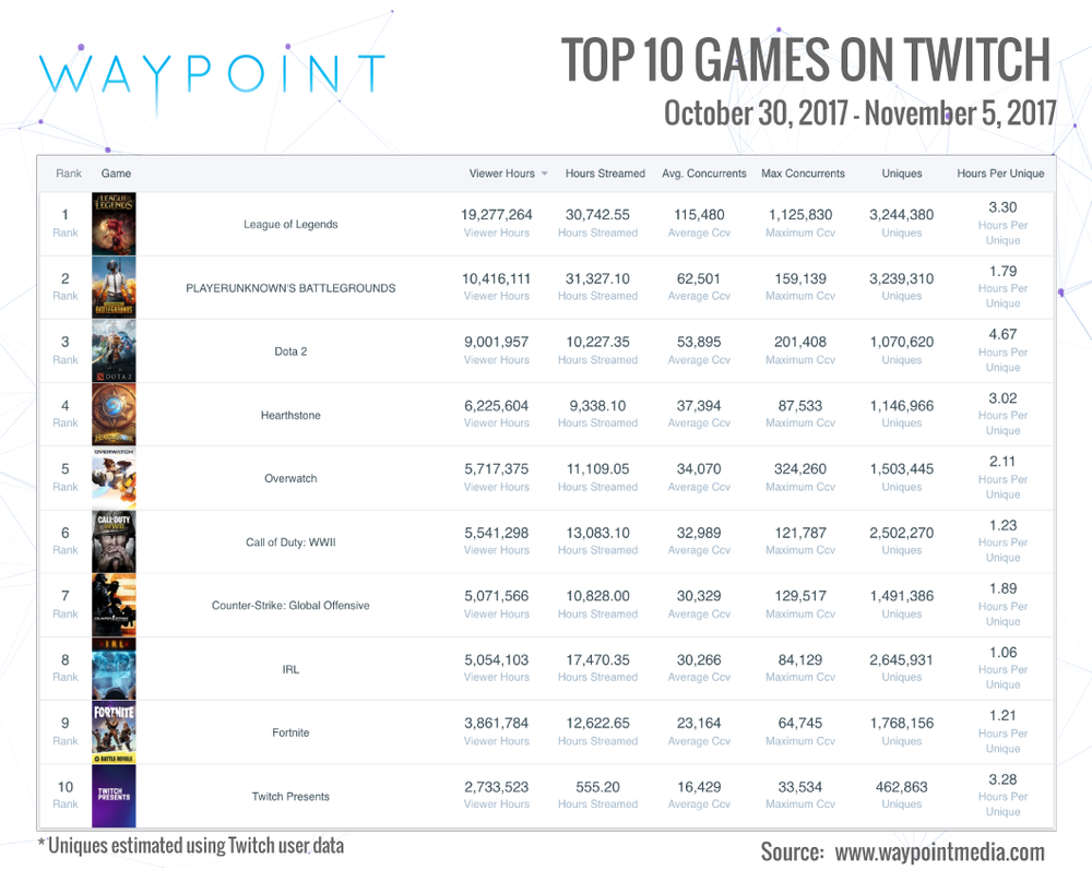 Waypoint Media is the leader in Esports and gaming audience data. They support clients like Nielsen in their efforts to understand the Esports audience. Reach them at info@waypointmedia.com.
