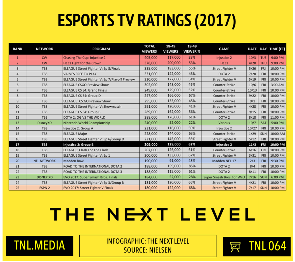 TNL Infographic 064: 2017 eSports TV Ratings (Infographic: The Next Level)