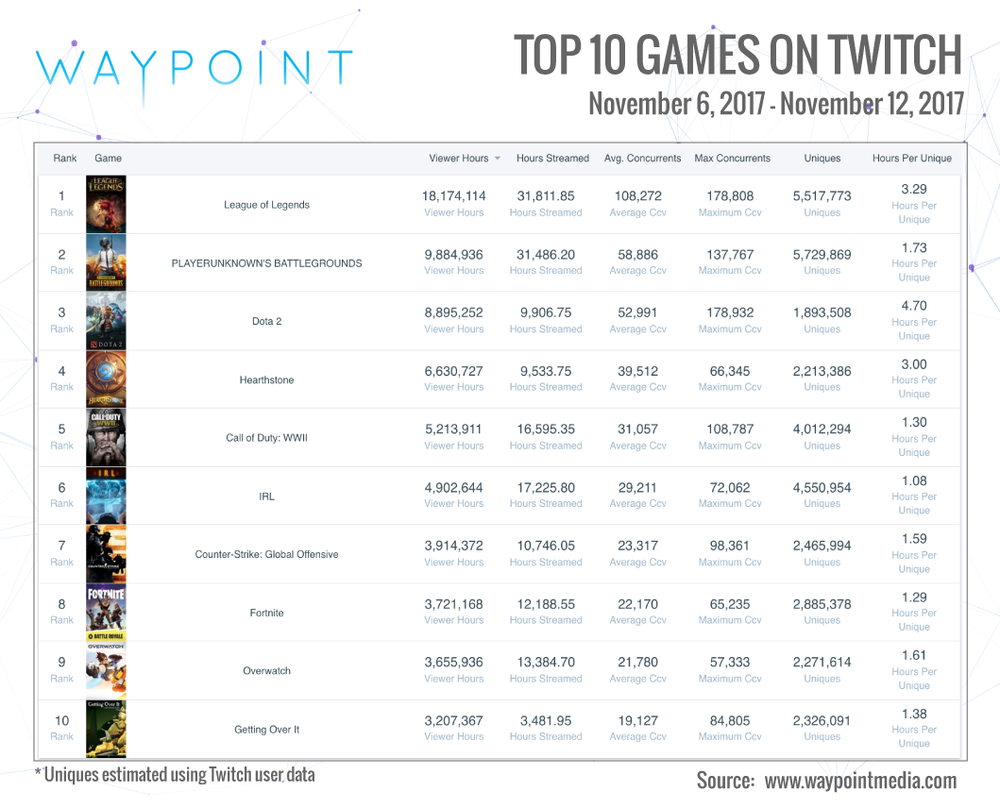 Twitch Top 10: Week of Nov 6th (Infographic: Waypoint Media)