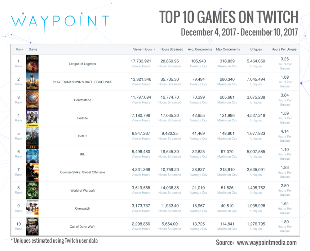 Twitch Top 10 Week of Dec 4th: PUBG, Hearthstone and Call of Duty (Chart: Waypoint Media)