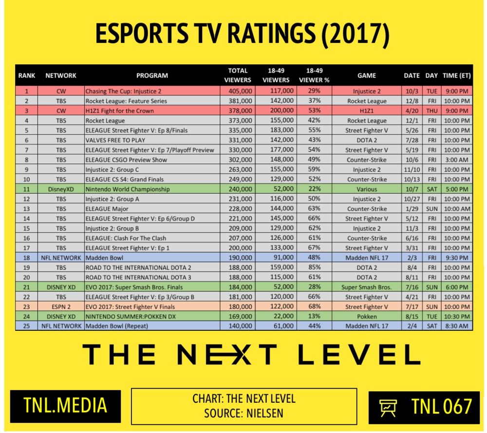 2017 Esports TV Ratings (Chart: The Next Level)