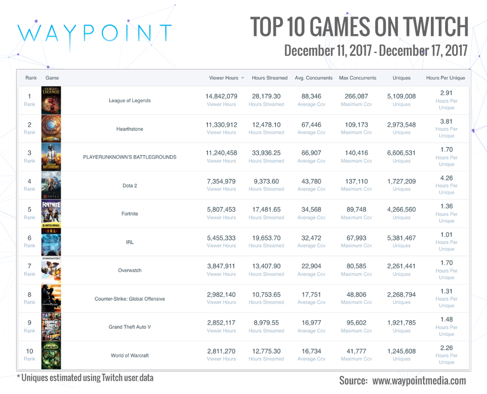 Twitch Top 10 Week of Dec 11th: DotA 2, Overwatch and PUBG (Chart: Waypoint Media)
