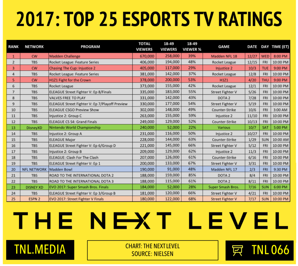 2017: Top 25 Esports TV Ratings (Chart: The Next Level)