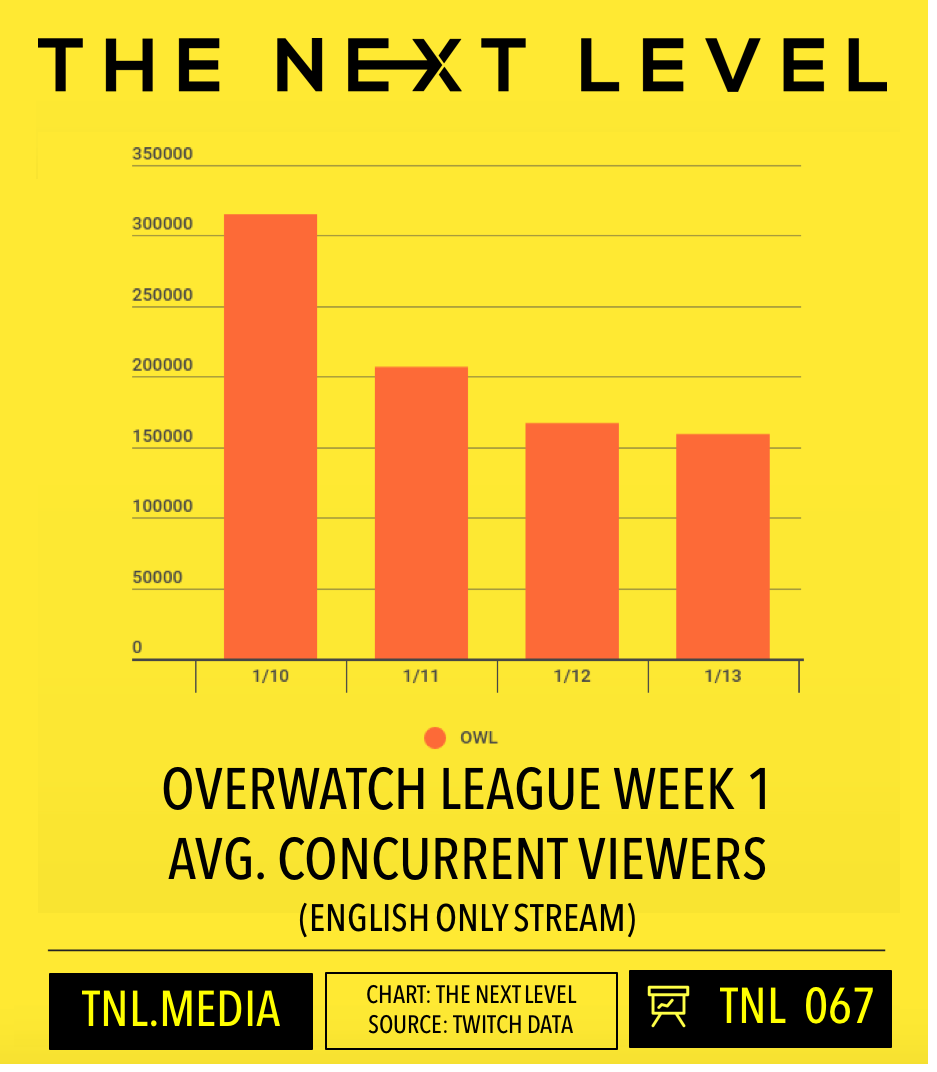 Overwatch League Week 1 Twitch Viewership (Chart: The Next Level)