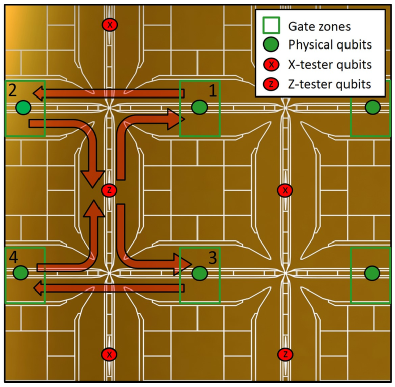 X-junctions are fabricated together in a grid.  Each X-junction contains a single ion qubit that can be initialised, interacted with its four neighbours to the north, east, south and west and measured.  Repeating this structure allows for an arbitrarily large error-corrected quantum computer, capable of implementing any algorithm.