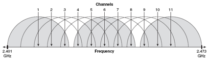Wireless channels on 2.4GHz band