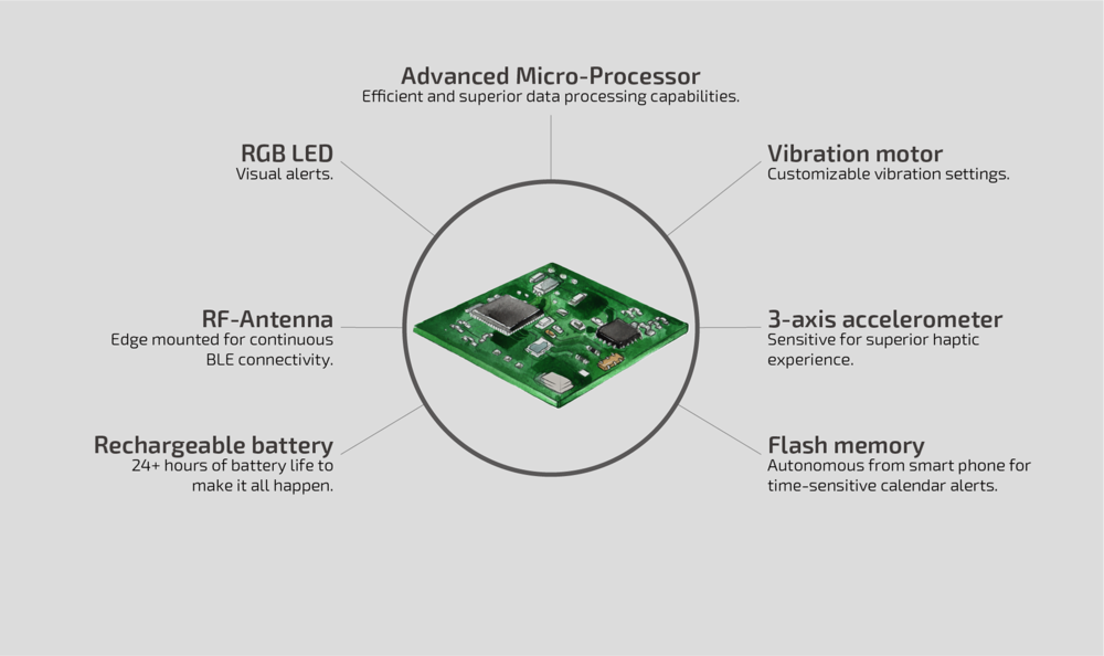 RGB LED, RF-Antenna, Vibration Motor, Flash memory, Li-poly battery