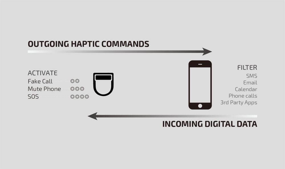 Haptic commands, Touch interface, Modulaj