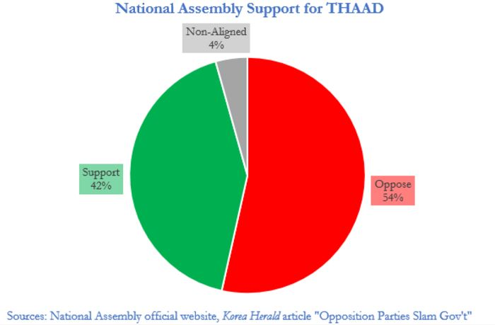 If lawmakers vote along party lines in the South Korean National Assembly, THAAD may be repealed when the next administration reviews THAAD.