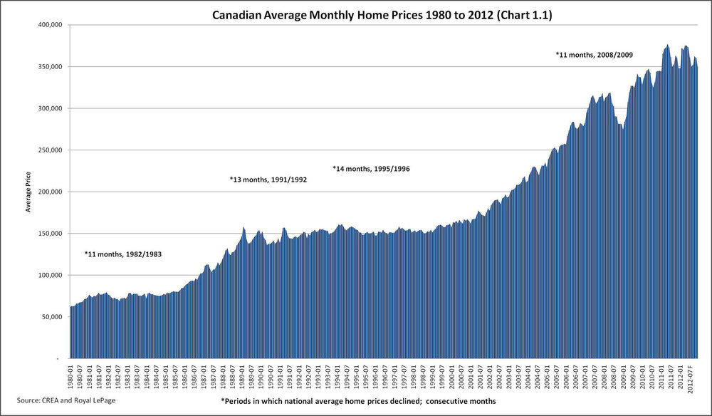 Average home prices have risen over 6-fold since interest rates started decreasing.