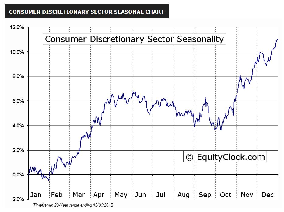 Consumer Discretionary seasonality based on the last 20 years of data (Source:  Equityclock ).