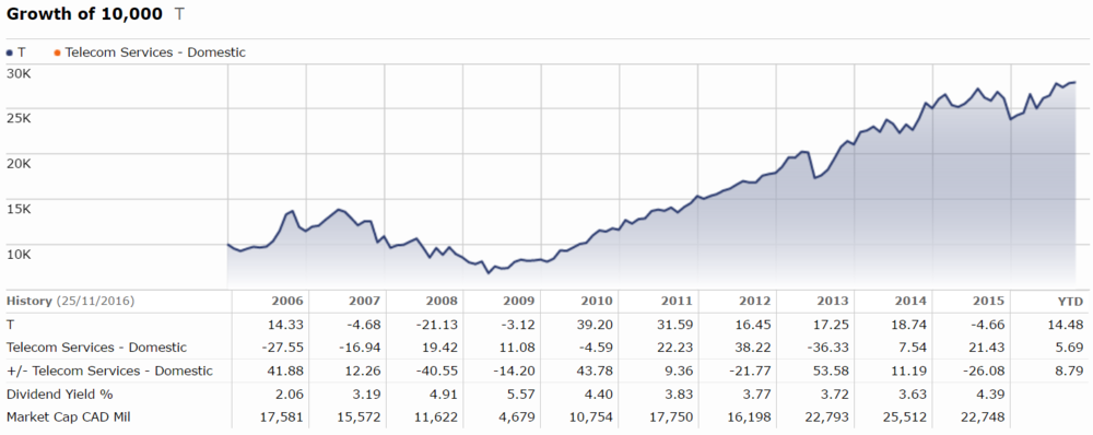 Growth of $10,000 of Telus Corporation since November 2005, including reinvested dividends ( Morningstar ).