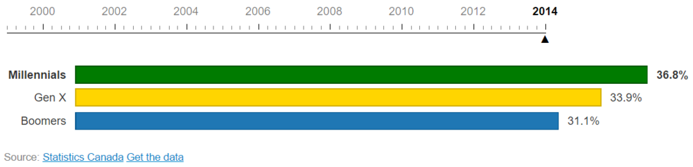Change in generations in the Canadian workplace from 1999 to 2014 ( source ).