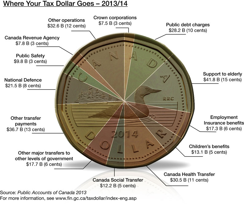 Breakdown per dollar of federal expenditures for 2013-14 (source).