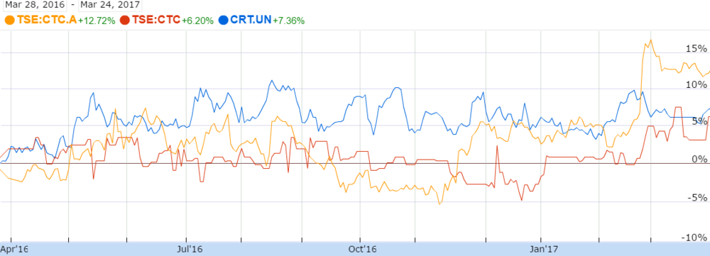 Performance of CTC.A, CTC and CRT.UN over a year, no dividends ( source ).