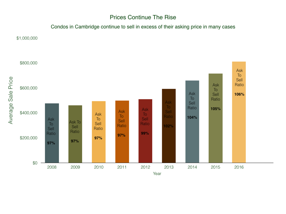The Price of Condominiums in Cambridge Have Been On A Steep Rise For The Past 4 Years