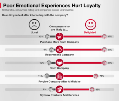 The link between consumers' emotional reactions and their response is clearly shown in this portion of The Ultimate Customer Experience Infographic, 2016.   Learn more by visiting  Customer Experiences Matters .