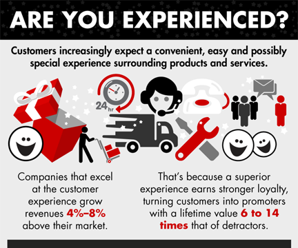 "Bain and Company focuses on customer experience here and in its ""The Five Disciplines of Customer Experience Leaders."""