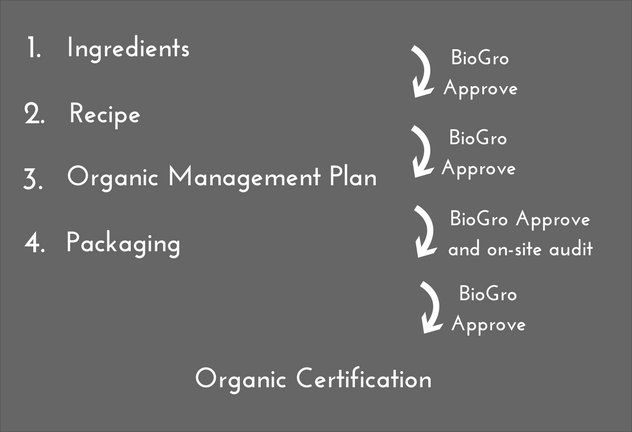 organic cert 4 step process.png