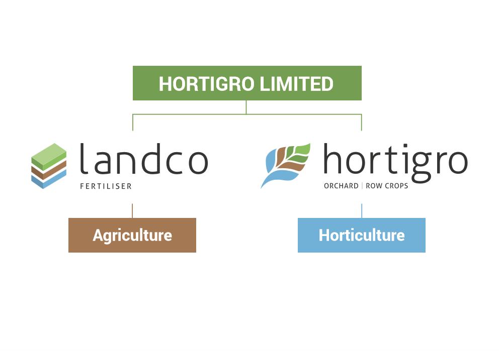 Hortigro Landco (002).jpg