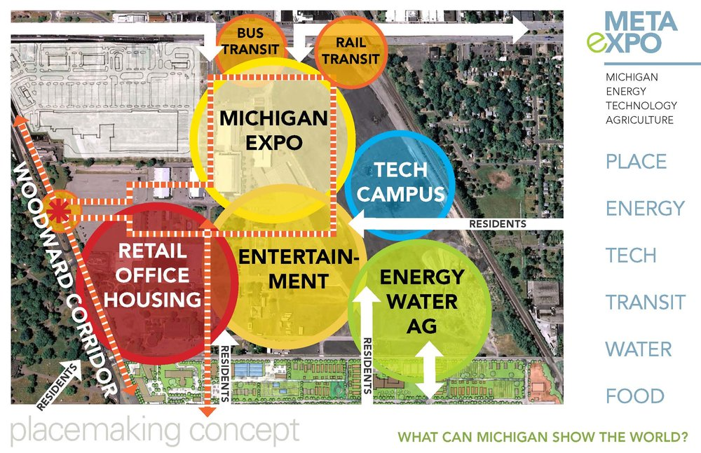Placemaking concept: place, energy, tech, transit, water, food