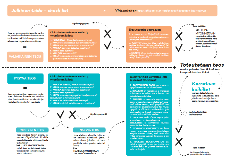 A graph explaining how proposals for permanent (below) and temporary (above) works of art in public space will be evaluated and how the works will then proceed into actualization.