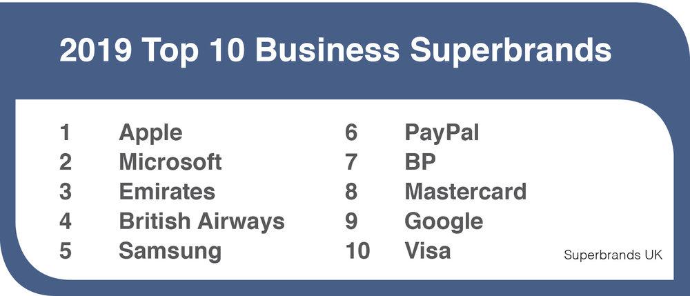 Business Superbrands 2019 Top 10.jpg