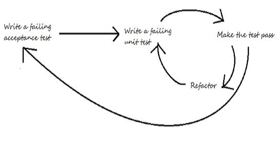 gojko adzic specification by example pdf