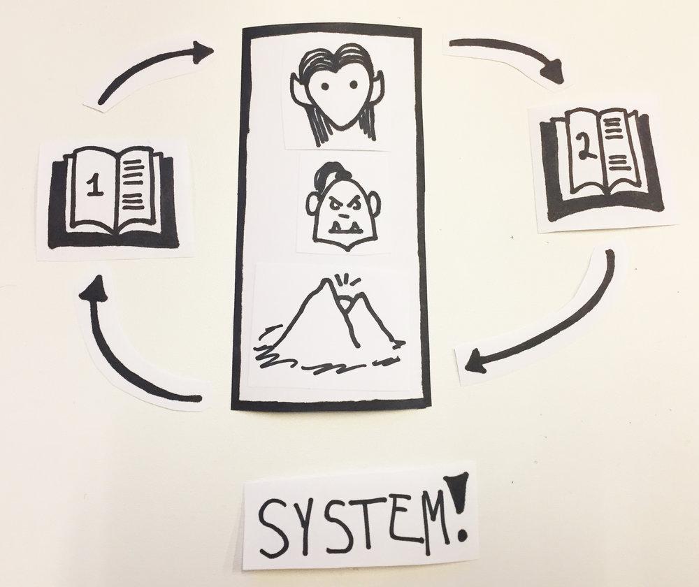 Sallys system