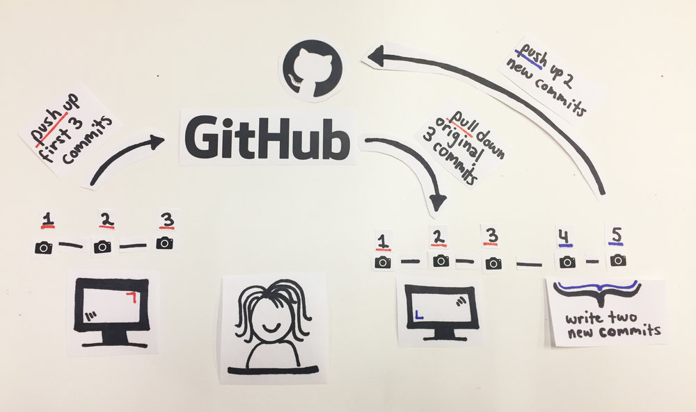 Pushing commits to github