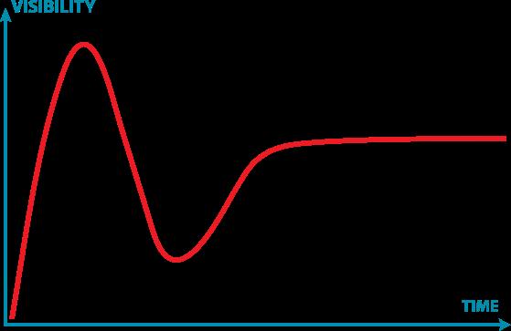 The Gartner Technology Hype Curve