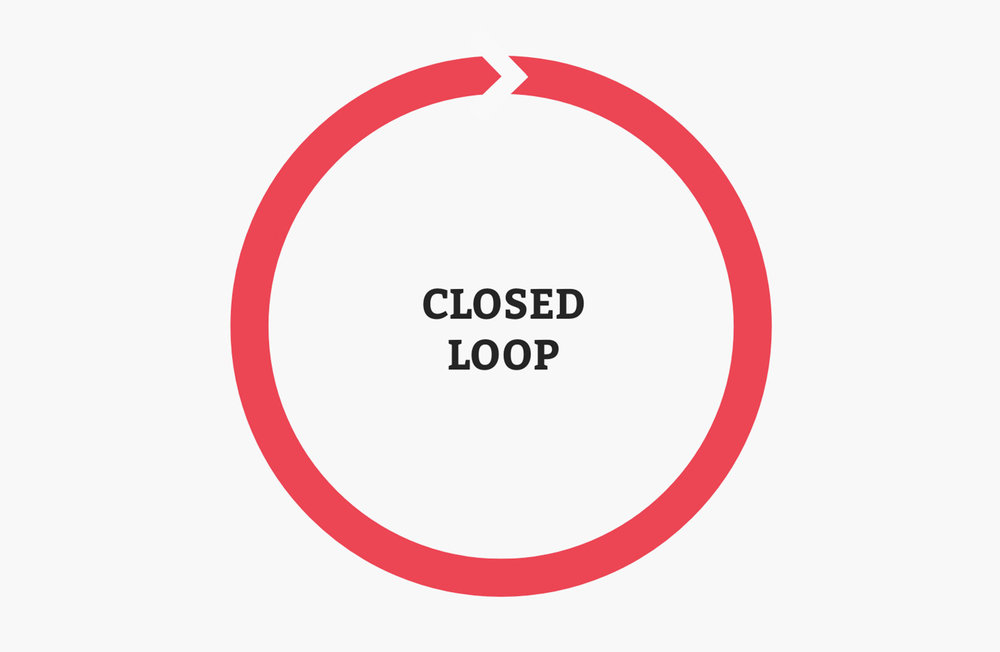 Closed loop picture